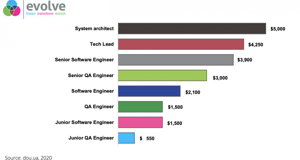 average software developer salary Ukraine 2020