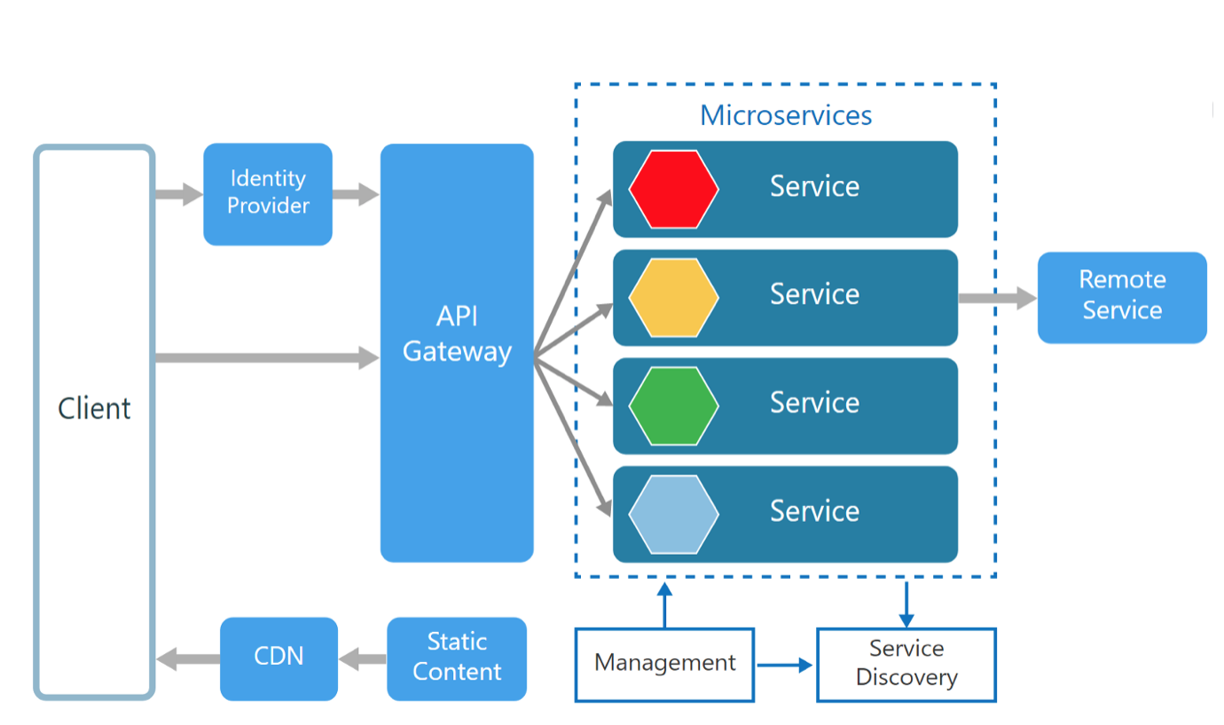 API Gateway Style Microservices Architecture